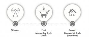 modelo consumidor tradicional