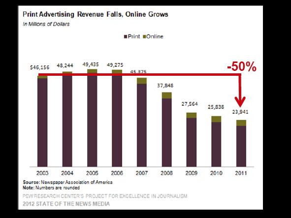 caída ingresos publicitarios